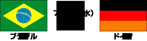 【衝撃の試合展開】2014FIFAワールドカップ ブラジル大会【決勝トーナメント準決勝】ブラジル vs ドイツ テレビ観戦記(2014.7.9)
